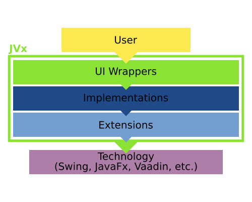 The different layers of JVx.