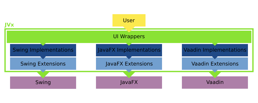 JVx Layers