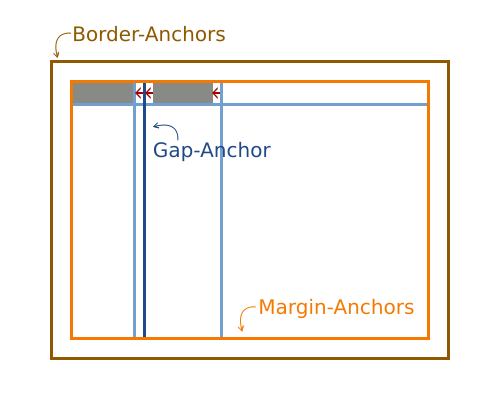 FormLayout with two added components.